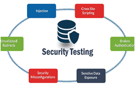 Security Testing Market INTELLIGENCE REPORT IN PDF | Cisco Systems Inc, Hewlett Packard Enterprise, IBM Corporation