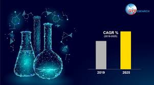 Global Linear Alkyl Benzene Market Size and Share By Industry Demand, Worldwide Research, Leading Players Updates, Emerging Trends, Investment Opportunities and Revenue Expectation till 2030